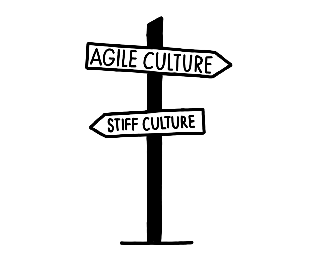 Alessio Analytics GmbH - Agile Culture Wegweiser Icon